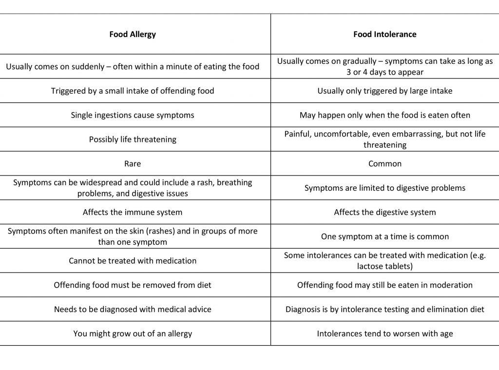 What do those allergen symbols mean on restaurant menus?